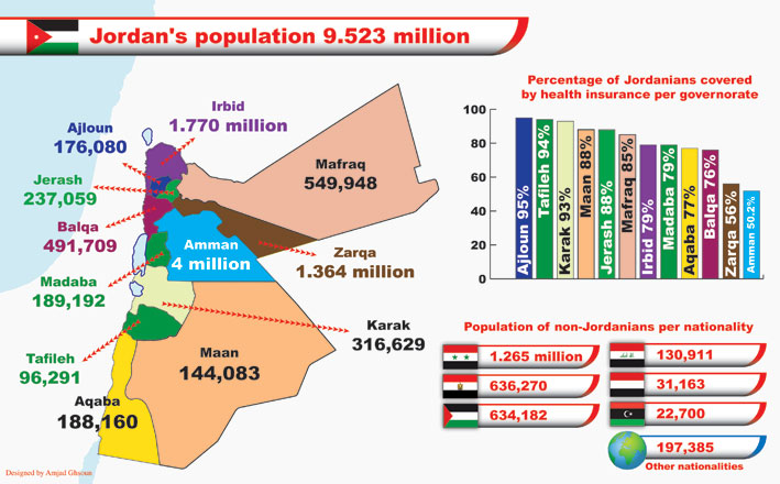 Population stands at around 9.5 million, including 2.9 ...
