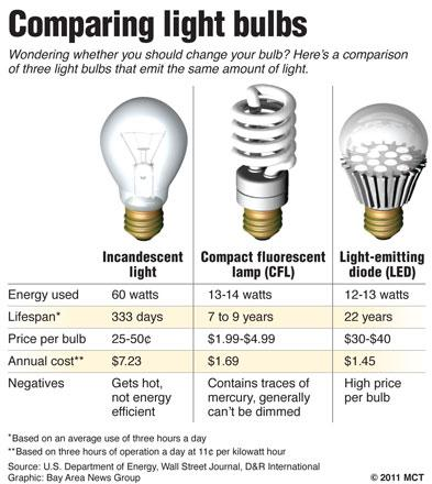 light bulb efficiency graphics