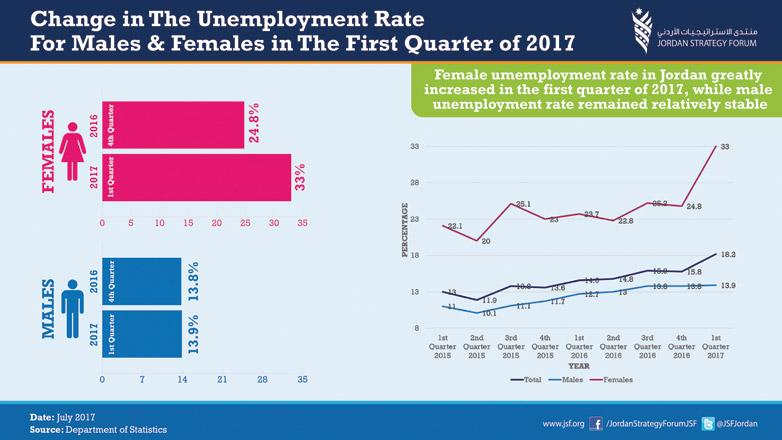 Local Weather Report >> Women unemployment increases to 33% in Q1 | Jordan Times