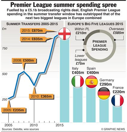 Manchester city flex muscles as english clubs break spending record london there was the usual frenzy of last minute deals as the premier league brought the curtain down on another bumper european transfer window in which ccuart Image collections