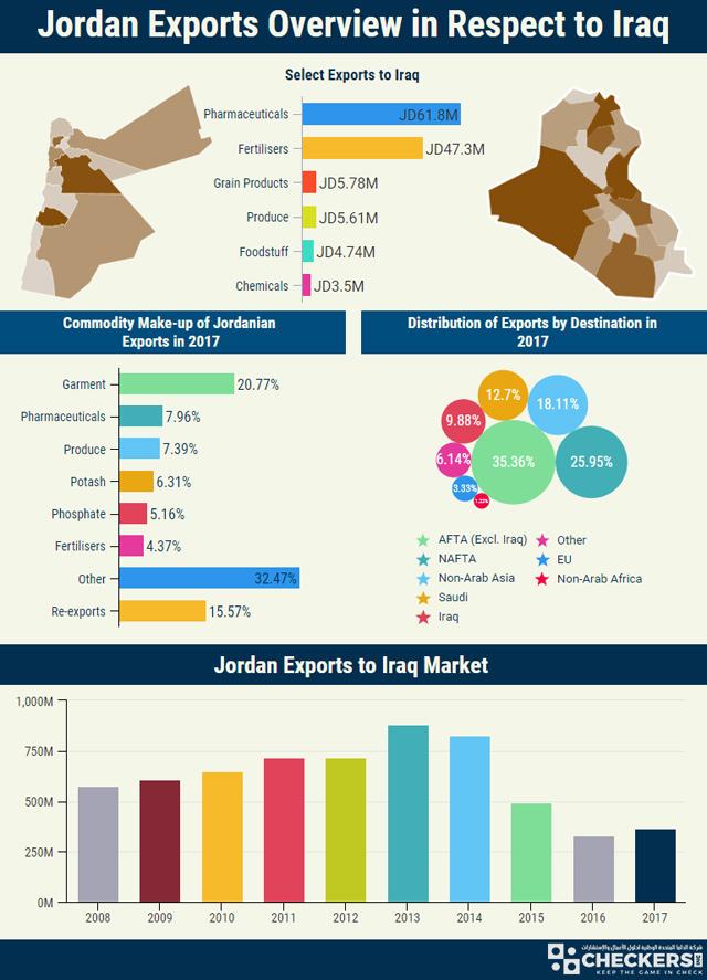 Jordan in race against time to re-penetrate Iraqi market as