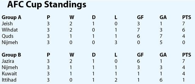 Wihdat, Jazira kick off Stage 4 matches | Jordan Times